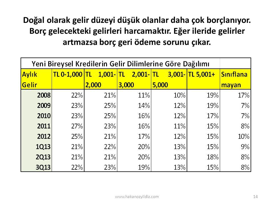 Reel sektör şirketlerinin borçlarının % 90'ı döviz oldu www.hakanozyildiz.com15