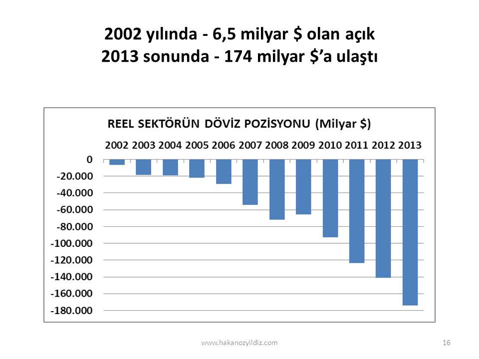 2002 yılında - 6,5 milyar $ olan açık 2013 sonunda - 174 milyar $'a ulaştı www.hakanozyildiz.com16