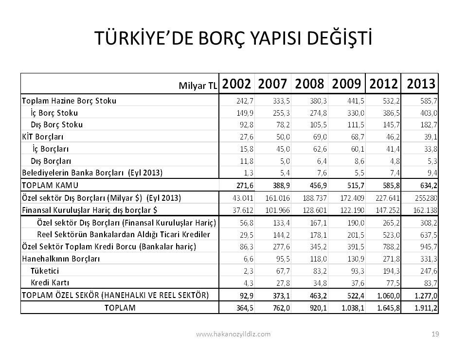 TÜRKİYE'DE BORÇ YAPISI DEĞİŞTİ www.hakanozyildiz.com19