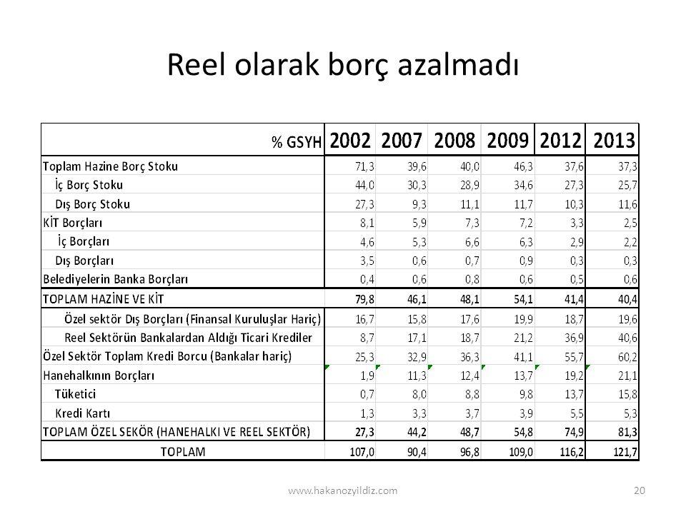 Kamunun borcu azaldı, hanehalkının ve şirketlerin borcu çok hızlı yükseldi. www.hakanozyildiz.com21