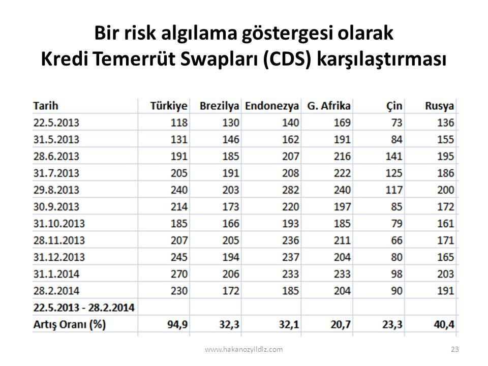 Bir risk algılama göstergesi olarak Kredi Temerrüt Swapları (CDS) karşılaştırması www.hakanozyildiz.com23