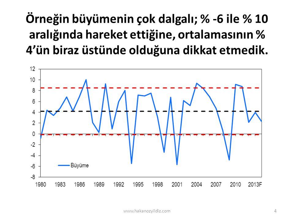 Örneğin büyümenin çok dalgalı; % -6 ile % 10 aralığında hareket ettiğine, ortalamasının % 4'ün biraz üstünde olduğuna dikkat etmedik. www.hakanozyildi