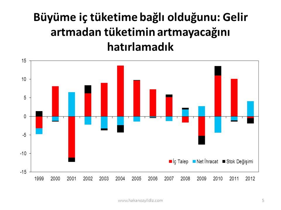 Büyüme iç tüketime bağlı olduğunu: Gelir artmadan tüketimin artmayacağını hatırlamadık www.hakanozyildiz.com5