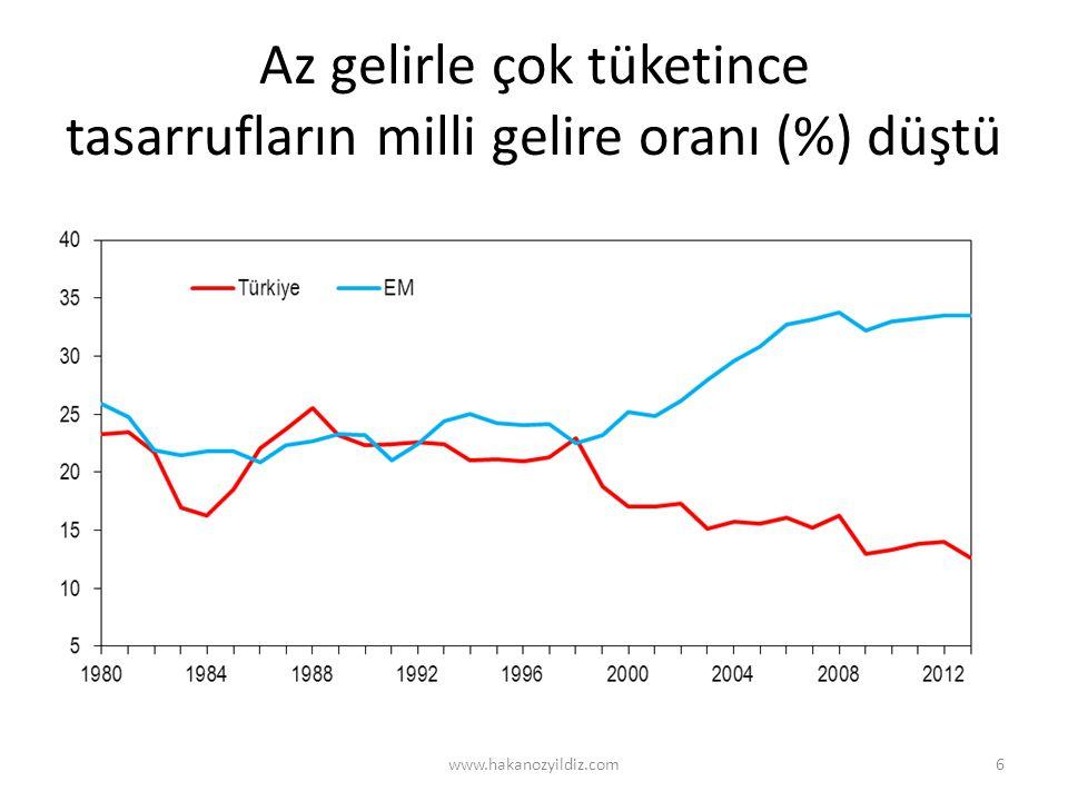 Az gelirle çok tüketince tasarrufların milli gelire oranı (%) düştü www.hakanozyildiz.com6