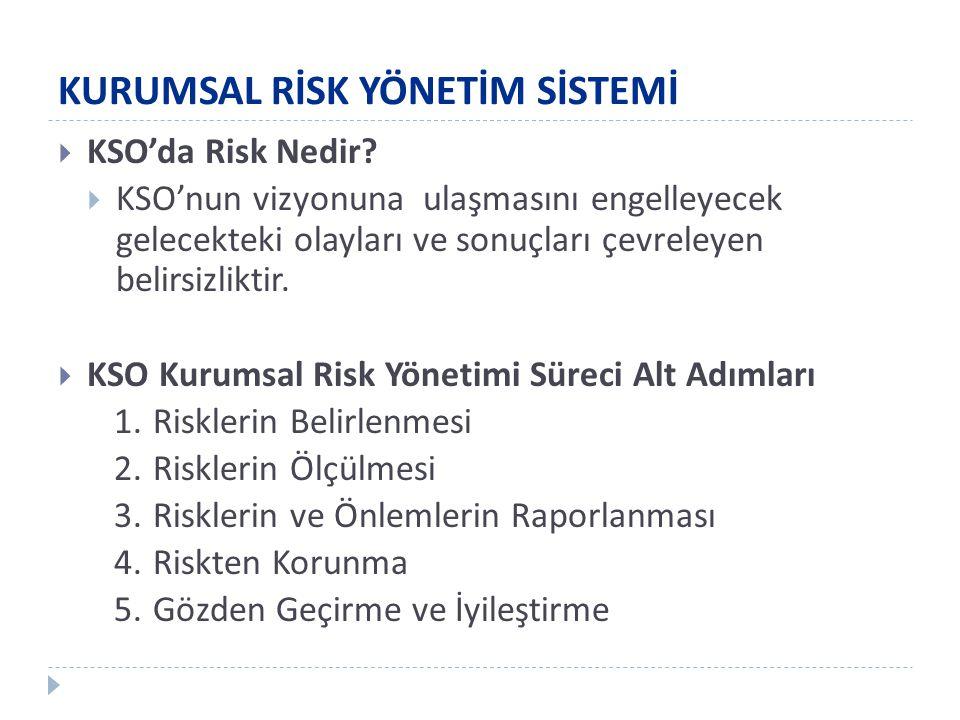  KSO'da Risk Nedir?  KSO'nun vizyonuna ulaşmasını engelleyecek gelecekteki olayları ve sonuçları çevreleyen belirsizliktir.  KSO Kurumsal Risk Yöne
