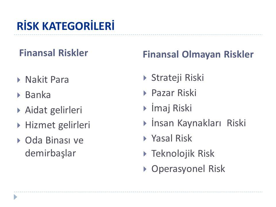 Finansal Riskler Finansal Olmayan Riskler  Nakit Para  Banka  Aidat gelirleri  Hizmet gelirleri  Oda Binası ve demirbaşlar  Strateji Riski  Pazar Riski  İmaj Riski  İnsan Kaynakları Riski  Yasal Risk  Teknolojik Risk  Operasyonel Risk RİSK KATEGORİLERİ