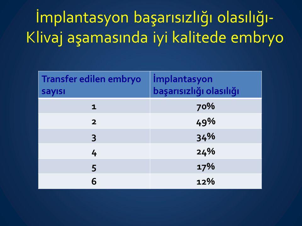 İmplantasyon başarısızlığı olasılığı- Klivaj aşamasında kötü kalitede embryo Transfer edilen embryo sayısı İmplantasyon başarısızlığı olasılığı 190% 273% 366% 459% 553% 648%