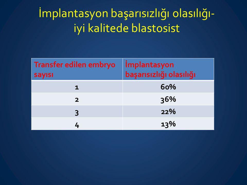 İmplantasyon başarısızlığı olasılığı- iyi kalitede blastosist Transfer edilen embryo sayısı İmplantasyon başarısızlığı olasılığı 160% 236% 322% 413%