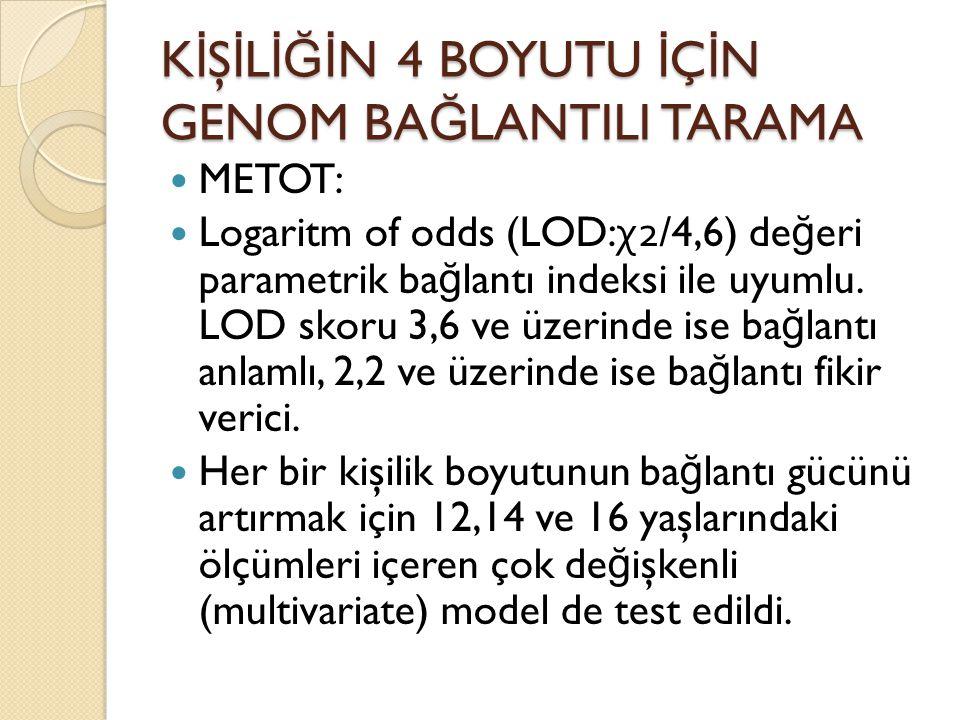 K İ Ş İ L İĞİ N 4 BOYUTU İ Ç İ N GENOM BA Ğ LANTILI TARAMA METOT: Logaritm of odds (LOD: χ 2/4,6) de ğ eri parametrik ba ğ lantı indeksi ile uyumlu. L