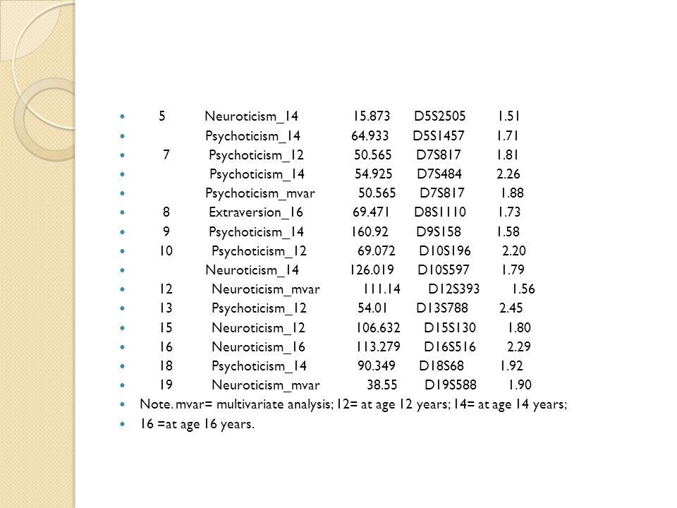 5 Neuroticism_14 15.873 D5S2505 1.51 Psychoticism_14 64.933 D5S1457 1.71 7 Psychoticism_12 50.565 D7S817 1.81 Psychoticism_14 54.925 D7S484 2.26 Psych