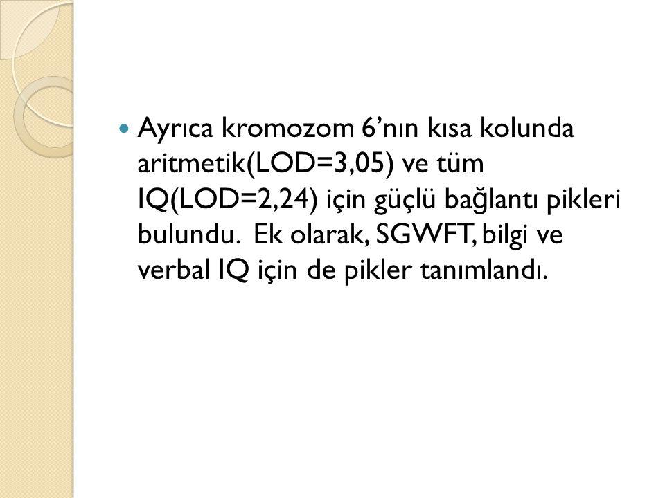 Ayrıca kromozom 6'nın kısa kolunda aritmetik(LOD=3,05) ve tüm IQ(LOD=2,24) için güçlü ba ğ lantı pikleri bulundu. Ek olarak, SGWFT, bilgi ve verbal IQ