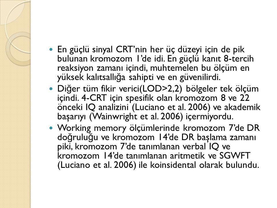 En güçlü sinyal CRT'nin her üç düzeyi için de pik bulunan kromozom 1'de idi. En güçlü kanıt 8-tercih reaksiyon zamanı içindi, muhtemelen bu ölçüm en y