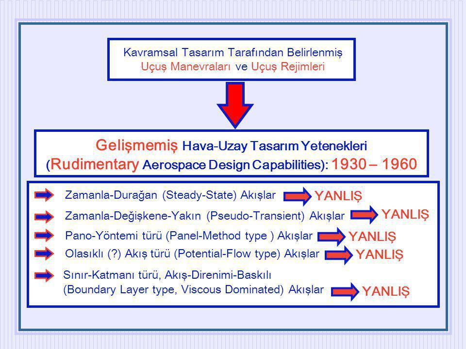 Kavramsal Tasarım Tarafından Belirlenmiş Uçuş Manevraları ve Uçuş Rejimleri Gelişmemiş Hava-Uzay Tasarım Yetenekleri ( Rudimentary Aerospace Design Ca