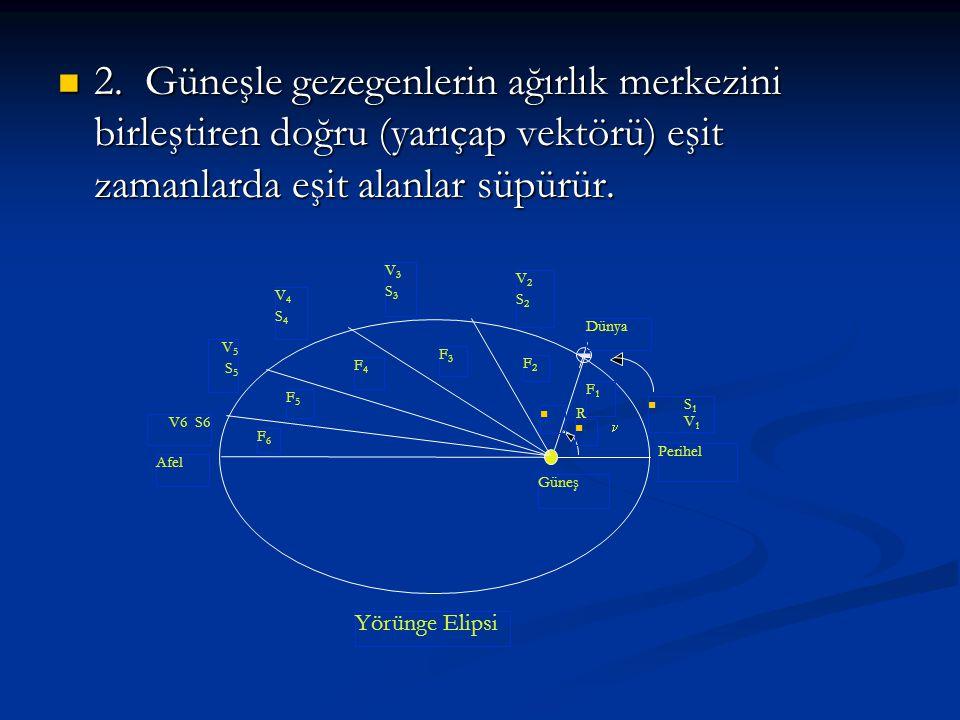 2. Güneşle gezegenlerin ağırlık merkezini birleştiren doğru (yarıçap vektörü) eşit zamanlarda eşit alanlar süpürür. 2. Güneşle gezegenlerin ağırlık me