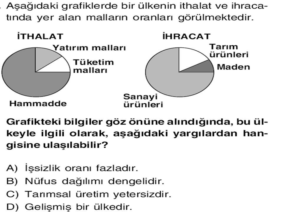 Türkiye'nin İhracat ve İthalat Grafiği İhracatımız mı fazla İthalatımız mı?İthalatın en az olduğu dönem hangisidir? İhracatın sürekli artmasını ülkemi