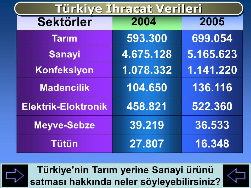 Ticaret Limanlarımız İhracatımızın önemli bir bölümü limanlardan yapılır İhracatımızın önemli bir bölümü limanlardan yapılır İzmir İstanbul ve Mersin