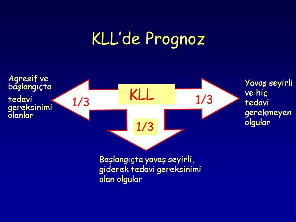 KLL'de Prognoz KLL 1/3 Agresif ve başlangıçta tedavi gereksinimi olanlar Başlangıçta yavaş seyirli, giderek tedavi gereksinimi olan olgular Yavaş seyirli ve hiç tedavi gerekmeyen olgular