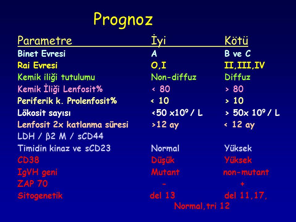 Parametreİyi Kötü Binet EvresiA B ve C Rai EvresiO,I II,III,IV Kemik iliği tutulumuNon-diffuz Diffuz Kemik İliği Lenfosit% 80 Periferik k.