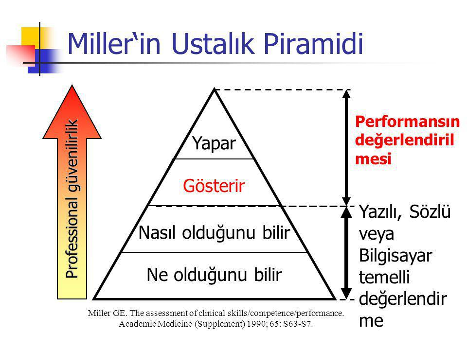 Miller'in Ustalık Piramidi Miller GE. The assessment of clinical skills/competence/performance. Academic Medicine (Supplement) 1990; 65: S63-S7. Ne ol