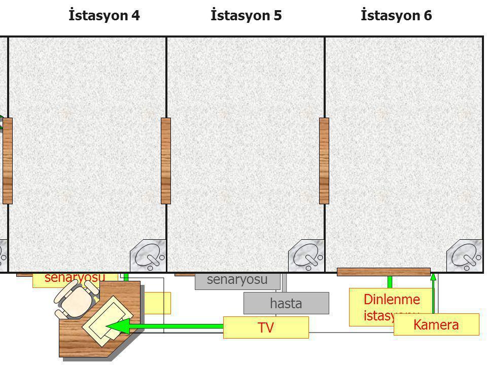 "İstasyon 1İstasyon 2İstasyon 3 Hasta senaryosu Dinlenme istasyonu hastagözlemci ""doktor"" TV Kamera hasta ""doktor"" Hasta senaryosu telefon Station 1Sta"
