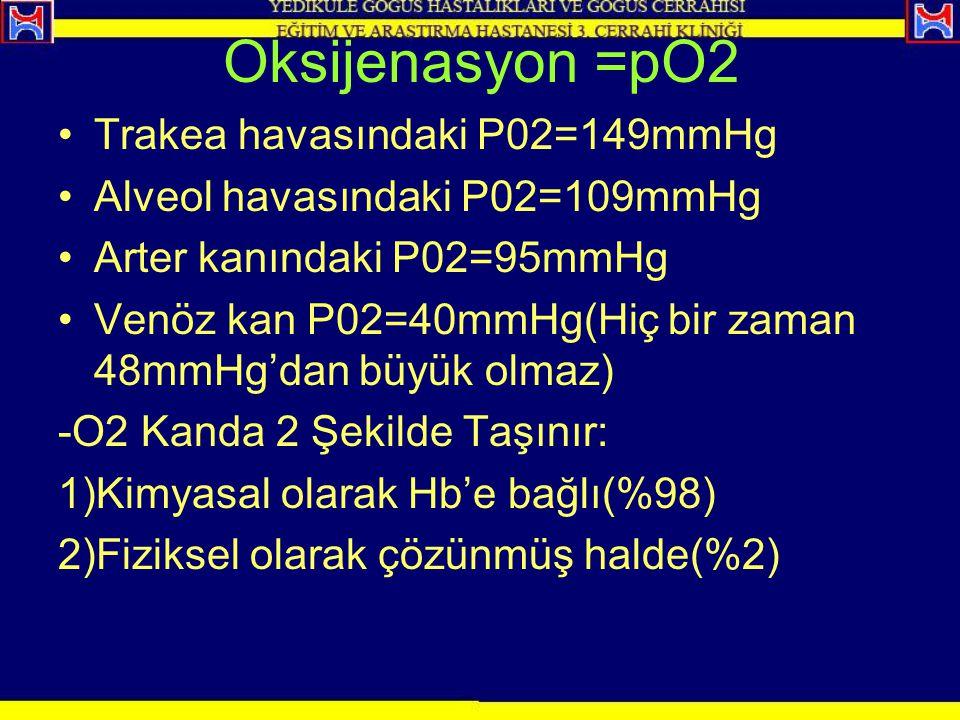 Oksijenasyon =pO2 Trakea havasındaki P02=149mmHg Alveol havasındaki P02=109mmHg Arter kanındaki P02=95mmHg Venöz kan P02=40mmHg(Hiç bir zaman 48mmHg'd