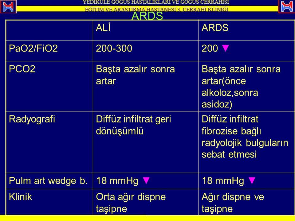ARDS ALİARDS PaO2/FiO2200-300200 ▼ PCO2Başta azalır sonra artar Başta azalır sonra artar(önce alkoloz,sonra asidoz) RadyografiDiffüz infiltrat geri dö