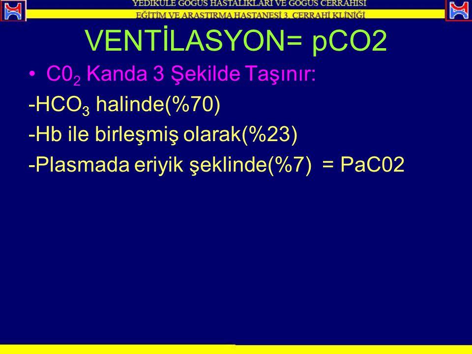VENTİLASYON= pCO2 C0 2 Kanda 3 Şekilde Taşınır: -HCO 3 halinde(%70) -Hb ile birleşmiş olarak(%23) -Plasmada eriyik şeklinde(%7) = PaC02