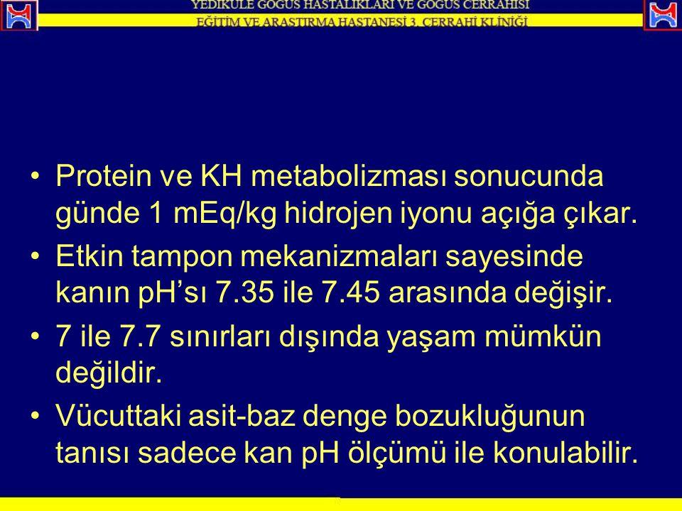 Protein ve KH metabolizması sonucunda günde 1 mEq/kg hidrojen iyonu açığa çıkar. Etkin tampon mekanizmaları sayesinde kanın pH'sı 7.35 ile 7.45 arasın