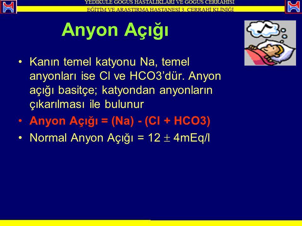 Anyon Açığı Kanın temel katyonu Na, temel anyonları ise Cl ve HCO3'dür. Anyon açığı basitçe; katyondan anyonların çıkarılması ile bulunur Anyon Açığı