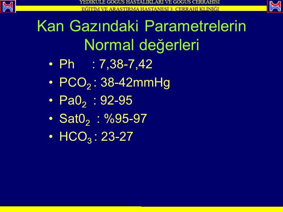 Kan Gazındaki Parametrelerin Normal değerleri Ph : 7,38-7,42 PCO 2 : 38-42mmHg Pa0 2 : 92-95 Sat0 2 : %95-97 HCO 3 : 23-27