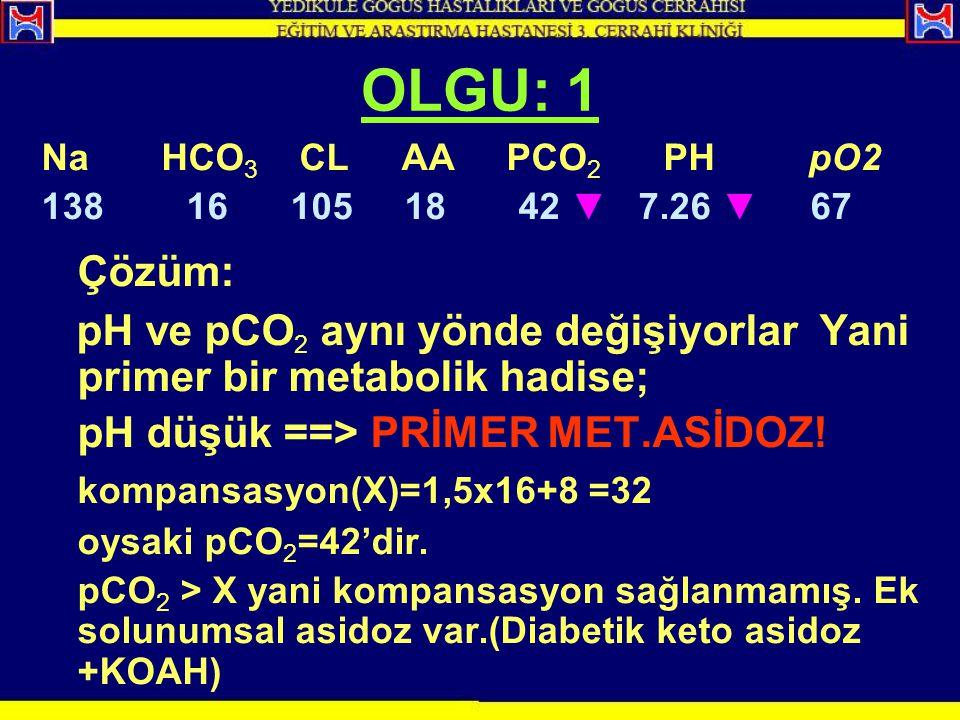 OLGU: 1 Na HCO 3 CL AA PCO 2 PH pO2 138 16 105 18 42 ▼ 7.26 ▼ 67 Çözüm: pH ve pCO 2 aynı yönde değişiyorlar Yani primer bir metabolik hadise; pH düşük