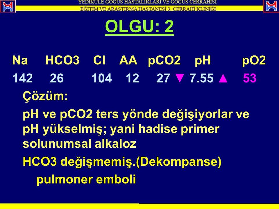 Na HCO3 Cl AA pCO2 pH pO2 142 26 104 12 27 ▼ 7.55 ▲ 53 Çözüm: pH ve pCO2 ters yönde değişiyorlar ve pH yükselmiş; yani hadise primer solunumsal alkalo