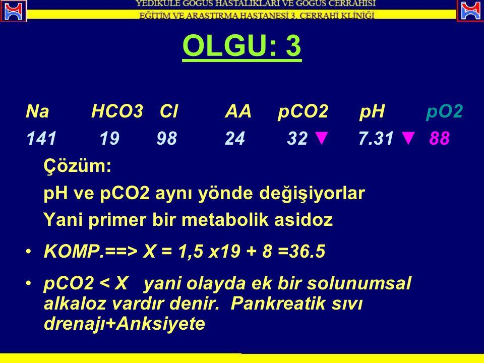 Na HCO3 Cl AA pCO2 pH pO2 141 19 98 24 32 ▼ 7.31 ▼ 88 Çözüm: pH ve pCO2 aynı yönde değişiyorlar Yani primer bir metabolik asidoz KOMP.==> X = 1,5 x19
