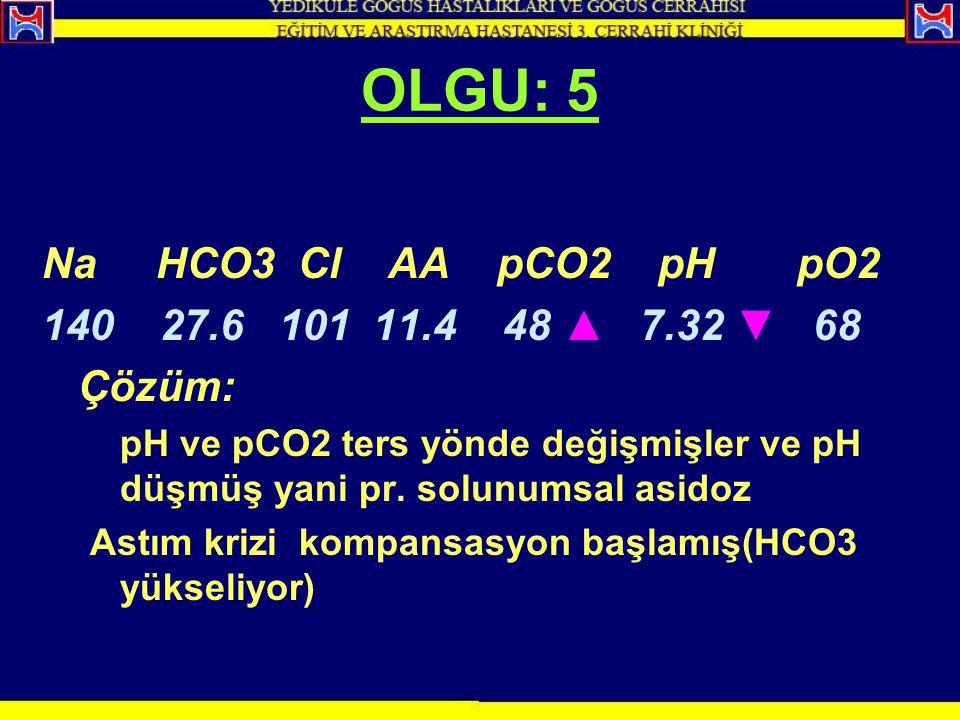 Na HCO3 Cl AA pCO2 pH pO2 140 27.6 101 11.4 48 ▲ 7.32 ▼ 68 Çözüm: pH ve pCO2 ters yönde değişmişler ve pH düşmüş yani pr. solunumsal asidoz Astım kriz