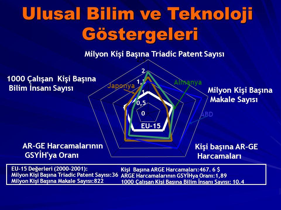 Ulusal Bilim ve Teknoloji Göstergeleri EU-15 Değerleri (2000-2001): Milyon Kişi Başına Triadic Patent Sayısı:36 Milyon Kişi Başına Makale Sayısı:822 K