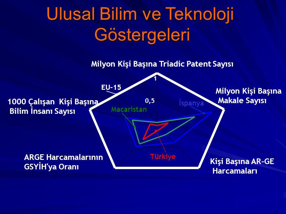 0,5 1 Milyon Kişi Başına Triadic Patent Sayısı Kişi Başına AR-GE Harcamaları ARGE Harcamalarının GSYİH'ya Oranı 1000 Çalışan Kişi Başına Bilim İnsanı