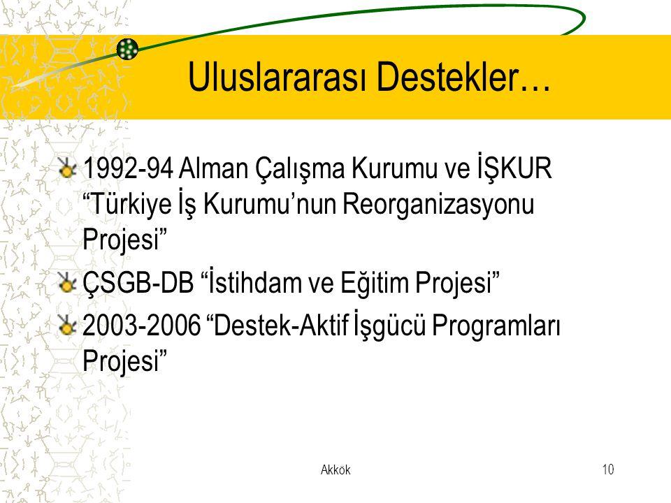 Akkök10 Uluslararası Destekler… 1992-94 Alman Çalışma Kurumu ve İŞKUR Türkiye İş Kurumu'nun Reorganizasyonu Projesi ÇSGB-DB İstihdam ve Eğitim Projesi 2003-2006 Destek-Aktif İşgücü Programları Projesi