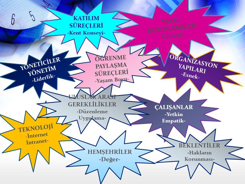 YÖNETİCİLER YÖNETİM -Liderlik- TEKNOLOJİ -İnternet İntranet- ORGANİZASYON YAPILARI -Esnek- ÇALIŞANLAR -Yetkin Empatik- BEKLENTİLER -Hakların Korunması- HEMŞEHRİLER -Değer- ÖĞRENME PAYLAŞMA SÜREÇLERİ -Yaşam Boyu- KATILIM SÜREÇLERİ -Kent Konseyi- YASAL DÜZENLEMELER -Güncel- ULUSLAR ARASI GEREKLİLİKLER -Düzenleme Uygulama-