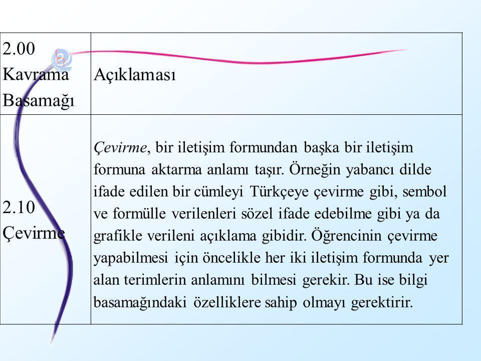 2.00 Kavrama Basamağı Açıklaması 2.10 Çevirme Çevirme, bir iletişim formundan başka bir iletişim formuna aktarma anlamı taşır. Örneğin yabancı dilde i