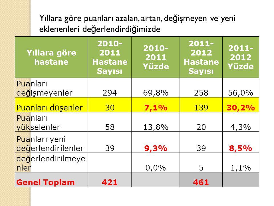 Yıllara göre hastane 2010- 2011 Hastane Sayısı 2010- 2011 Yüzde 2011- 2012 Hastane Sayısı 2011- 2012 Yüzde Puanları değişmeyenler29469,8%25856,0% Puanları düşenler307,1%13930,2% Puanları yükselenler5813,8%204,3% Puanları yeni değerlendirilenler399,3%398,5% değerlendirilmeye nler 0,0%51,1% Genel Toplam421 461 Yıllara göre puanları azalan, artan, de ğ işmeyen ve yeni eklenenleri de ğ erlendirdi ğ imizde