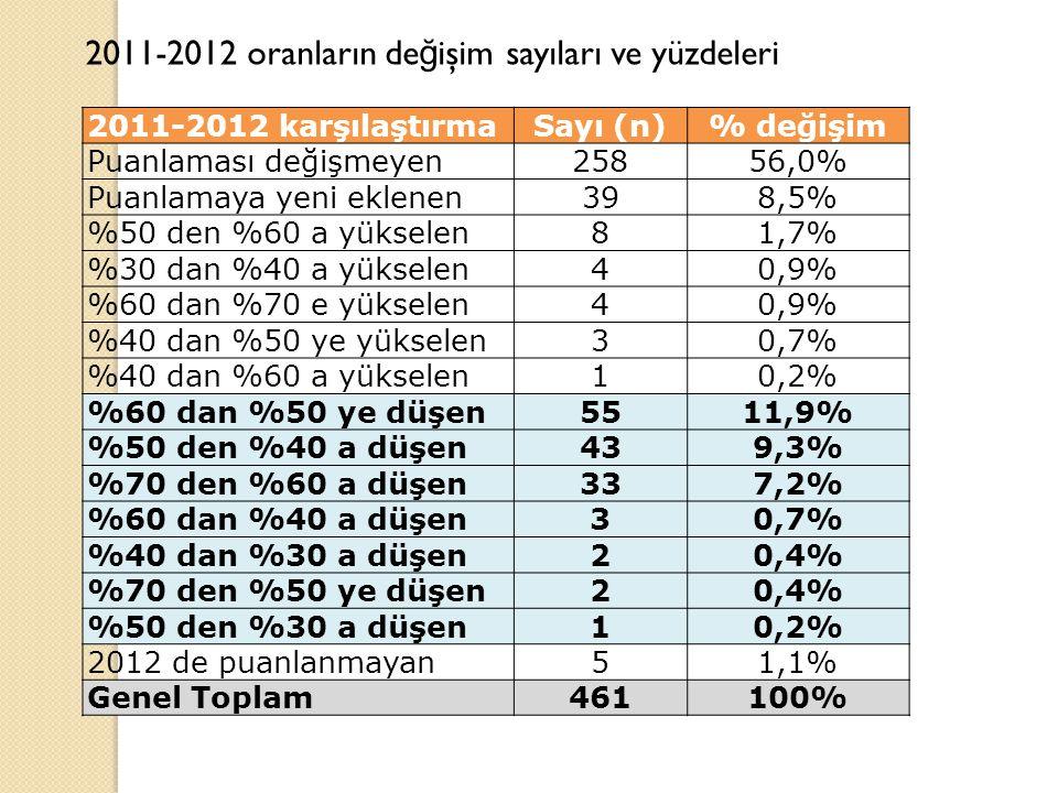 2011-2012 karşılaştırmaSayı (n)% değişim Puanlaması değişmeyen25856,0% Puanlamaya yeni eklenen398,5% %50 den %60 a yükselen81,7% %30 dan %40 a yükselen40,9% %60 dan %70 e yükselen40,9% %40 dan %50 ye yükselen30,7% %40 dan %60 a yükselen10,2% %60 dan %50 ye düşen5511,9% %50 den %40 a düşen439,3% %70 den %60 a düşen337,2% %60 dan %40 a düşen30,7% %40 dan %30 a düşen20,4% %70 den %50 ye düşen20,4% %50 den %30 a düşen10,2% 2012 de puanlanmayan51,1% Genel Toplam461100% 2011-2012 oranların de ğ işim sayıları ve yüzdeleri