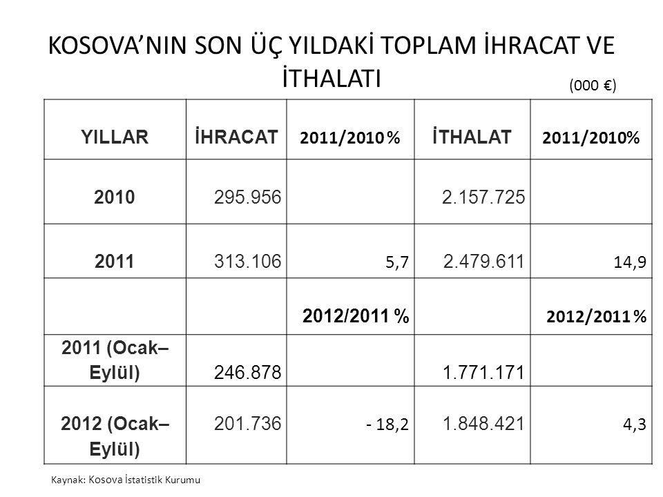 KOSOVA'NIN SON ÜÇ YILDAKİ TOPLAM İHRACAT VE İTHALATI YILLARİHRACAT 2011/2010 % İTHALAT 2011/2010% 2010295.9562.157.725 2011313.106 5,7 2.479.611 14,9 2012/2011 % 2011 (Ocak– Eylül) 246.8781.771.171 2012 (Ocak– Eylül) 201.736 - 18,2 1.848.421 4,3 (Bin € ) (000 €) Kaynak: Kosova İstatistik Kurumu