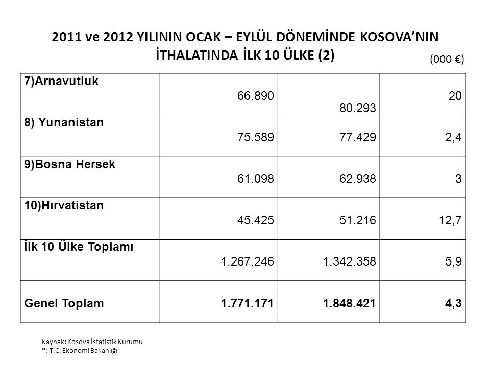 2011 ve 2012 YILININ OCAK – EYLÜL DÖNEMİNDE KOSOVA'NIN İTHALATINDA İLK 10 ÜLKE (2) (000 €) Kaynak: Kosova İstatistik Kurumu *: T.C.