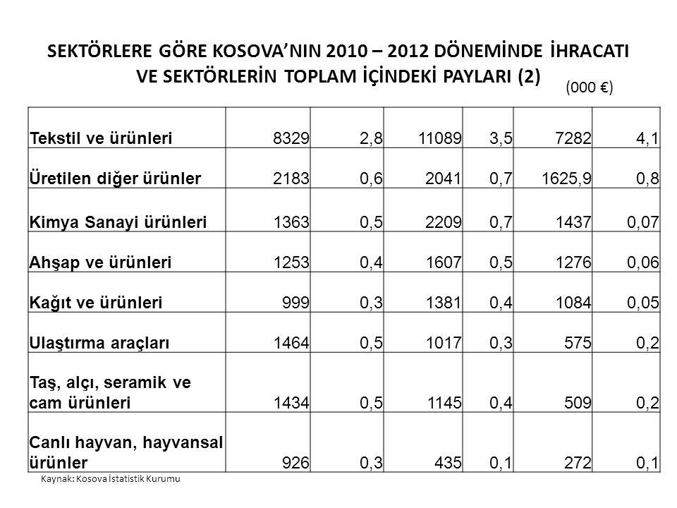 SEKTÖRLERE GÖRE KOSOVA'NIN 2010 – 2012 DÖNEMİNDE İHRACATI VE SEKTÖRLERİN TOPLAM İÇİNDEKİ PAYLARI (2) (000 €) Kaynak: Kosova İstatistik Kurumu Tekstil ve ürünleri83292,8110893,572824,1 Üretilen diğer ürünler21830,620410,71625,90,8 Kimya Sanayi ürünleri13630,522090,714370,07 Ahşap ve ürünleri12530,416070,512760,06 Kağıt ve ürünleri9990,313810,410840,05 Ulaştırma araçları14640,510170,35750,2 Taş, alçı, seramik ve cam ürünleri14340,511450,45090,2 Canlı hayvan, hayvansal ürünler9260,34350,12720,1