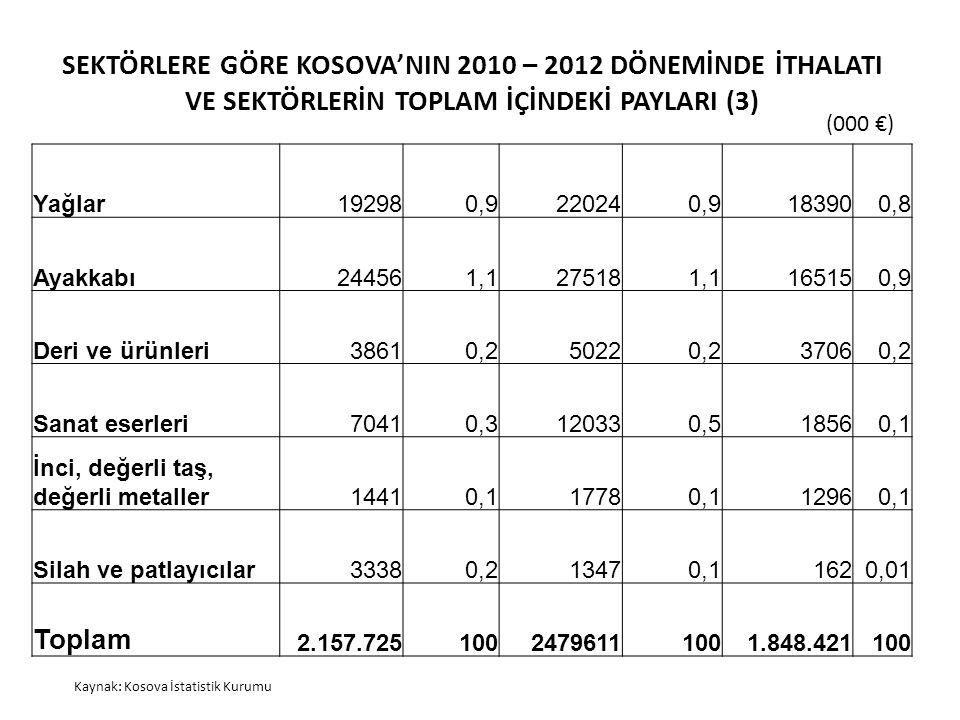 SEKTÖRLERE GÖRE KOSOVA'NIN 2010 – 2012 DÖNEMİNDE İTHALATI VE SEKTÖRLERİN TOPLAM İÇİNDEKİ PAYLARI (3) Kaynak: Kosova İstatistik Kurumu (000 €) Yağlar192980,9220240,9183900,8 Ayakkabı244561,1275181,1165150,9 Deri ve ürünleri38610,250220,237060,2 Sanat eserleri70410,3120330,518560,1 İnci, değerli taş, değerli metaller14410,117780,112960,1 Silah ve patlayıcılar33380,213470,11620,01 Toplam 2.157.72510024796111001.848.421100
