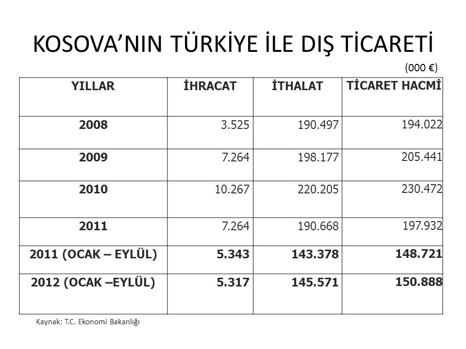 KOSOVA'NIN TÜRKİYE İLE DIŞ TİCARETİ Kaynak: T.C.