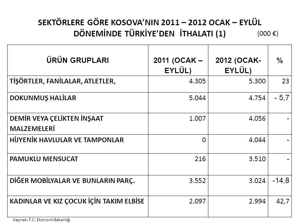 SEKTÖRLERE GÖRE KOSOVA'NIN 2011 – 2012 OCAK – EYLÜL DÖNEMİNDE TÜRKİYE'DEN İTHALATI (1) ÜRÜN GRUPLARI 2011 (OCAK – EYLÜL) 2012 (OCAK- EYLÜL) % TİŞÖRTLER, FANİLALAR, ATLETLER,4.3055.30023 DOKUNMUŞ HALİLAR5.044 4.754 - 5,7 DEMİR VEYA ÇELİKTEN İNŞAAT MALZEMELERİ 1.0074.056 - HİJYENİK HAVLULAR VE TAMPONLAR04.044 - PAMUKLU MENSUCAT 2163.510 - DİĞER MOBİLYALAR VE BUNLARIN PARÇ.