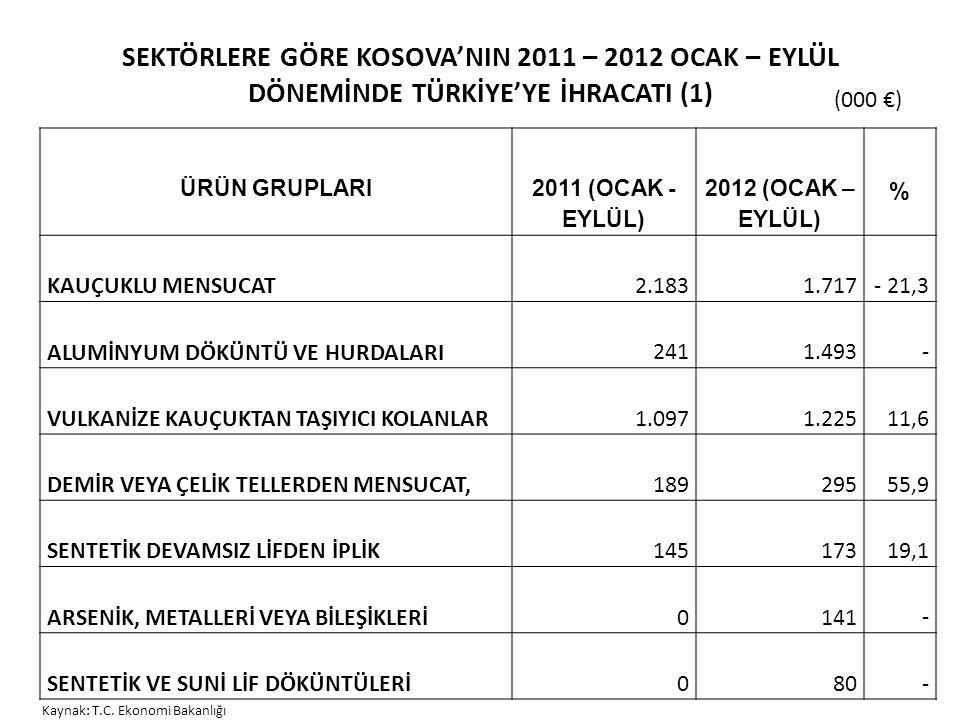 SEKTÖRLERE GÖRE KOSOVA'NIN 2011 – 2012 OCAK – EYLÜL DÖNEMİNDE TÜRKİYE'YE İHRACATI (1) ÜRÜN GRUPLARI 2011 (OCAK - EYLÜL) 2012 (OCAK – EYLÜL) % KAUÇUKLU MENSUCAT2.1831.717 - 21,3 ALUMİNYUM DÖKÜNTÜ VE HURDALARI2411.493 - VULKANİZE KAUÇUKTAN TAŞIYICI KOLANLAR1.0971.225 11,6 DEMİR VEYA ÇELİK TELLERDEN MENSUCAT,189295 55,9 SENTETİK DEVAMSIZ LİFDEN İPLİK145173 19,1 ARSENİK, METALLERİ VEYA BİLEŞİKLERİ0141 - SENTETİK VE SUNİ LİF DÖKÜNTÜLERİ080 - Kaynak: T.C.