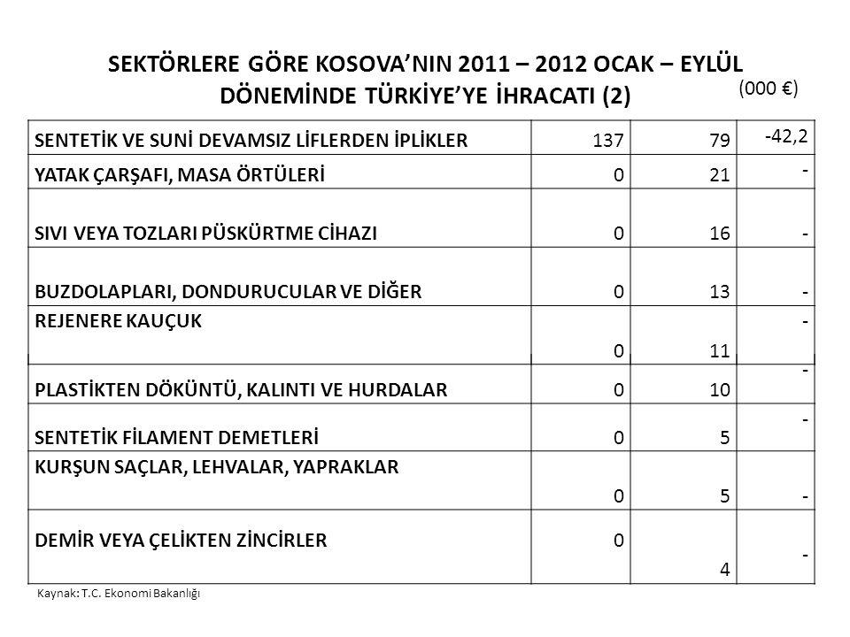 SEKTÖRLERE GÖRE KOSOVA'NIN 2011 – 2012 OCAK – EYLÜL DÖNEMİNDE TÜRKİYE'YE İHRACATI (2) SENTETİK VE SUNİ DEVAMSIZ LİFLERDEN İPLİKLER13779 -42,2 YATAK ÇARŞAFI, MASA ÖRTÜLERİ021 - SIVI VEYA TOZLARI PÜSKÜRTME CİHAZI016 - BUZDOLAPLARI, DONDURUCULAR VE DİĞER013 - REJENERE KAUÇUK 011 - PLASTİKTEN DÖKÜNTÜ, KALINTI VE HURDALAR010 - SENTETİK FİLAMENT DEMETLERİ05 - KURŞUN SAÇLAR, LEHVALAR, YAPRAKLAR 05 - DEMİR VEYA ÇELİKTEN ZİNCİRLER0 4 - Kaynak: T.C.