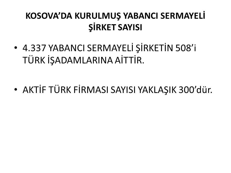 KOSOVA'DA KURULMUŞ YABANCI SERMAYELİ ŞİRKET SAYISI 4.337 YABANCI SERMAYELİ ŞİRKETİN 508'i TÜRK İŞADAMLARINA AİTTİR.